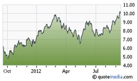 Argonaut Gold share price