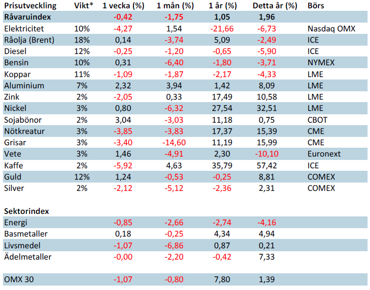 Handelsbankens råvaruindex