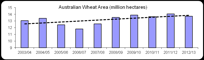 Australian wheat area diagram