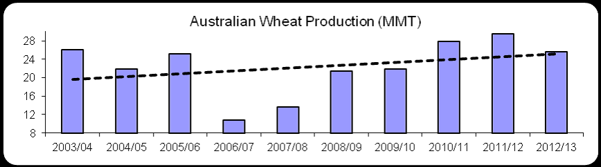 Australian wheat production diagram