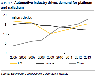 Automotive industry drives demand for platinum and palladium
