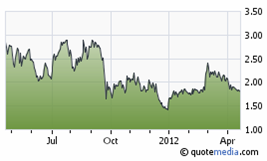 Avino Gold Silver share price chart