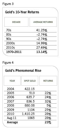 Guldets historiska avkastning, per årtionde och per år