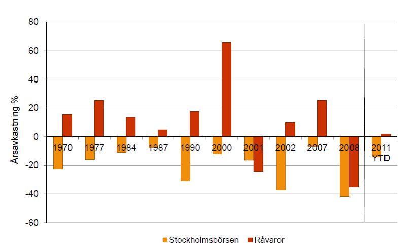 Avkastning på investering i råvaror och Stockholmsbörsen - Diagram