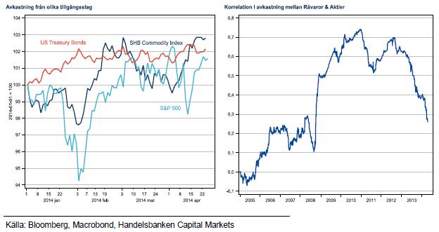 Avkastning och korrelation för råvaror och aktier