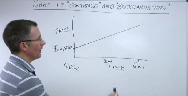 backwardation-contango-terminsmarknaden.png