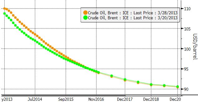 Backwardation minskar för olja