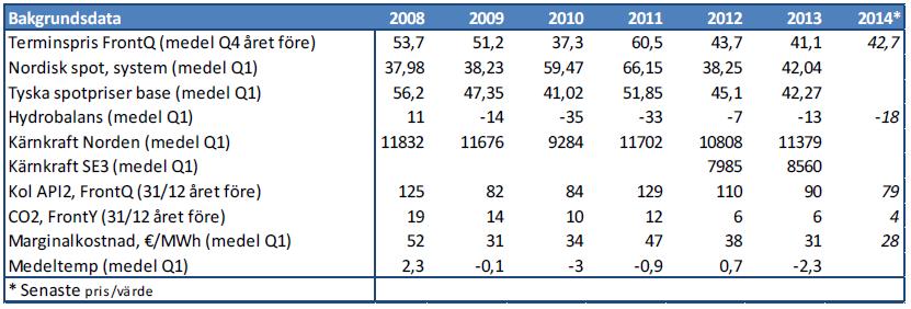 Bakgrundsdata på elpriset