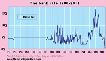 Diagram över bankräntan i Storbritannien