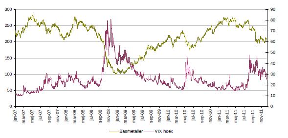 Diagram över basmetaller och VIX under år 2011