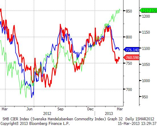 Handelsbankens Basmetallindex, råvaruindex och OMX 30
