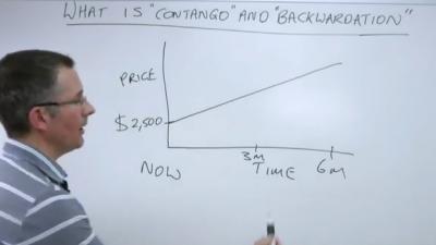 backwardation-contango-terminsmarknaden.png