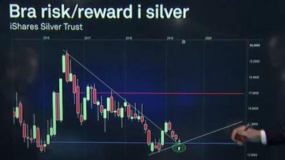 bra-risk-reward-silver-teknisk-analys-nils-brobacke.jpg