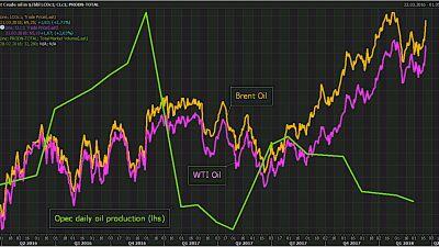 brent-wti-opec-produktion-olja.jpg