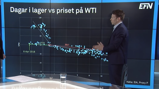 dagar-lager-vs-priset-wti-olja.png