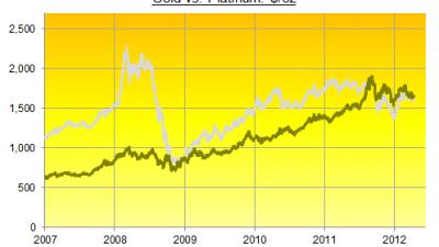 grafer-jamför-guld-och-platina-priser.png