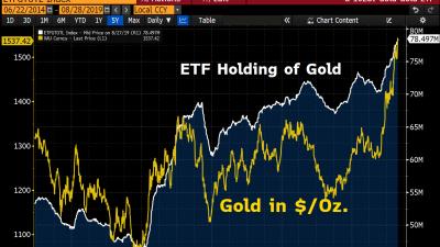 guld-etf-fonder-rekord-graf.png