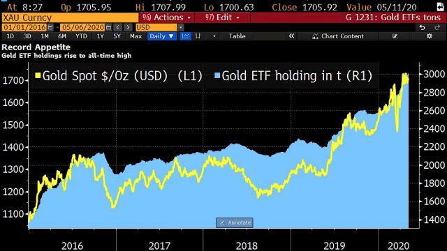 guld-innehav-etf-fond.jpg