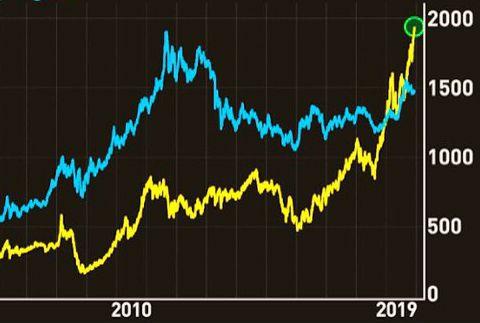 guld-palladium-priser-graf.jpg