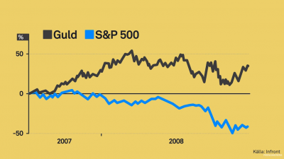 guld-sp500.png