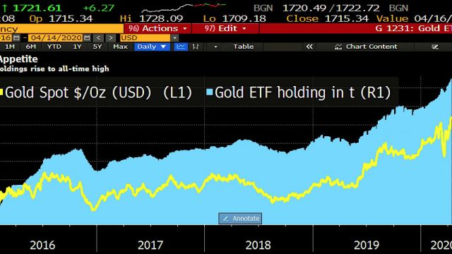 guldpris-etf-innehav-graf.jpg