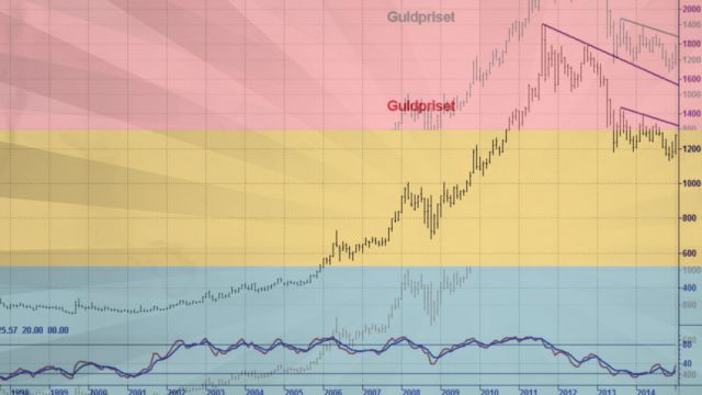guldpris-teknisk-analys-uppat.jpg
