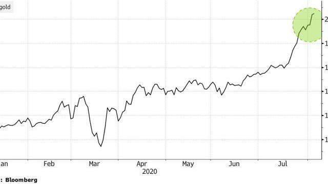 guldpriset-graf-2000-usd.jpg