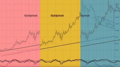 guldpriset-tekniskt-analyserat.jpg