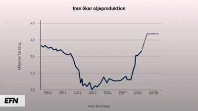 iran-olja-produktion-graf.png
