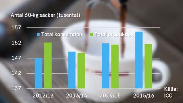 kaffekonsumtion-produktion.jpg