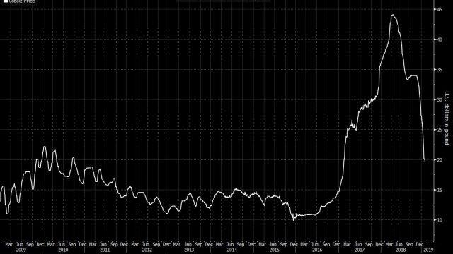 kobolt-pris-fall-graf.jpg