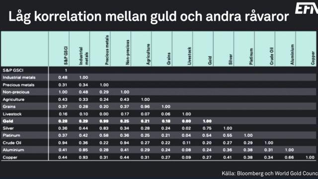 lag-korrelation-guld-ravaror.jpg