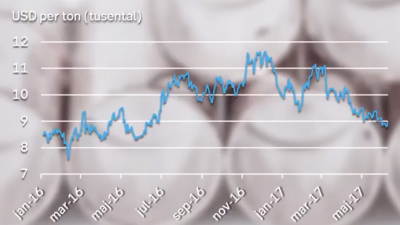 nickelpris-graf.png