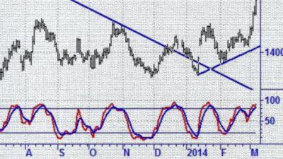 nickelpris-teknisk-analys-graf-ic.jpg