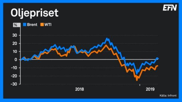oljepris-graf-2019.jpg