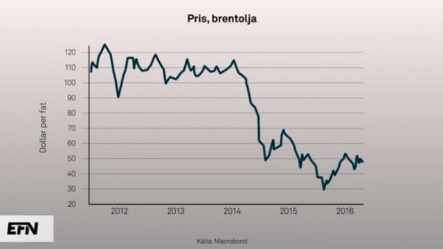 oljepris-utveckling-grafik-efn.png