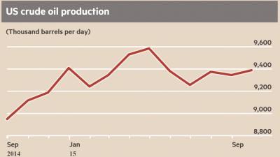 oljeproduktion-usa-2014-2015.png