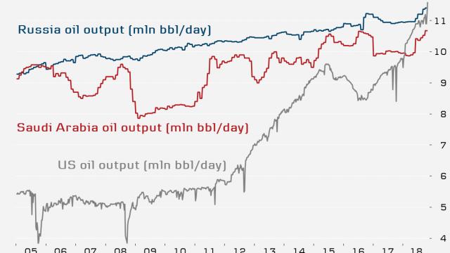 oljeproduktion-usa-saudi-ryssland-graf.png