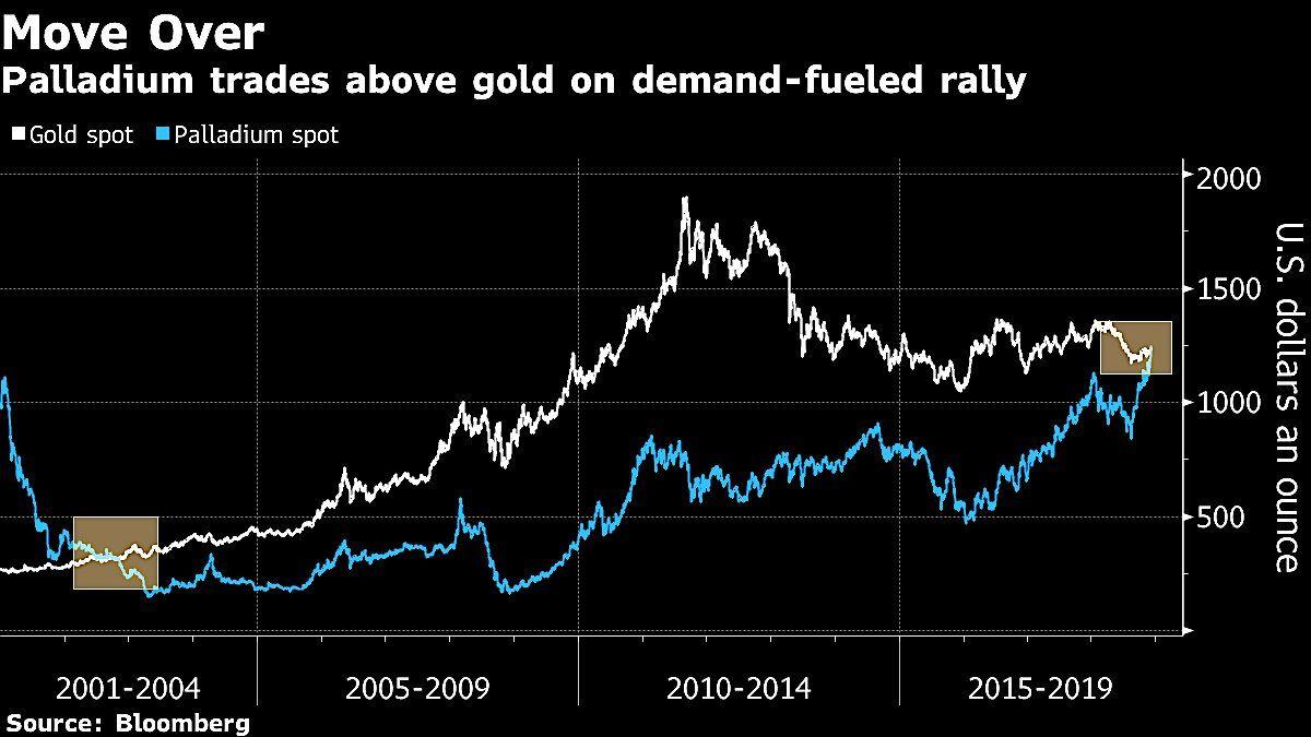 palladium-guld-pris-grafer.jpg