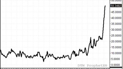 prisrelation-naturgas-olja-usa-1993-2012.png