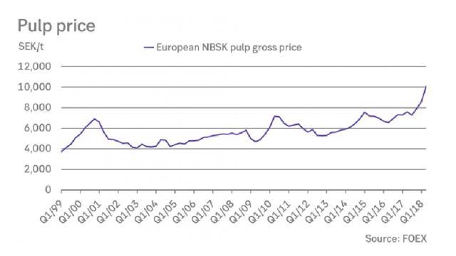 pulp-price-nbsk.png