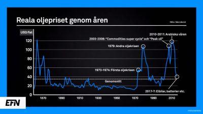reala-oljepriset-genom-aren.jpg