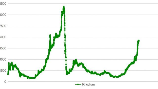 rhodium-pris-utveckling.jpg