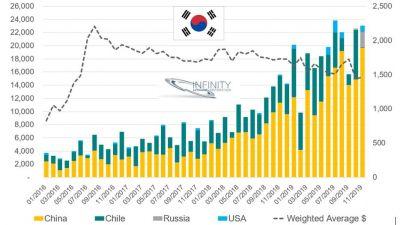 sydkorea-import-litiumhydroxid.jpg