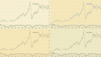 teknisk-analys-brent-blend-oljepris.jpg