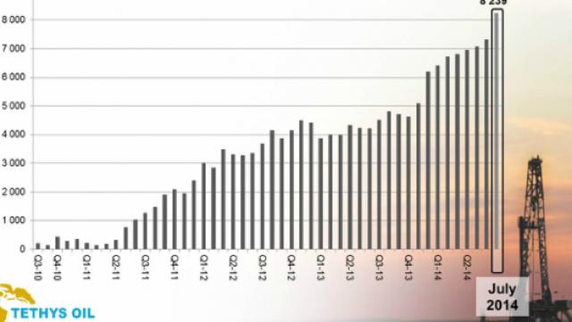 tethys-oil-produktion-av-olja.png