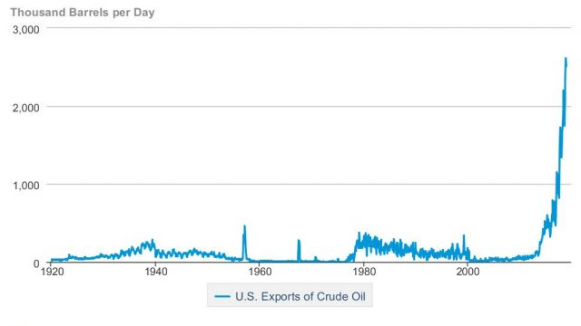 usa-export-olja-graf.jpg