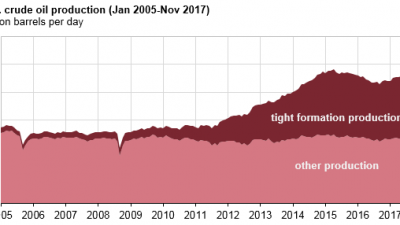 usa-oljeproduktion-2005-2017-graf.png