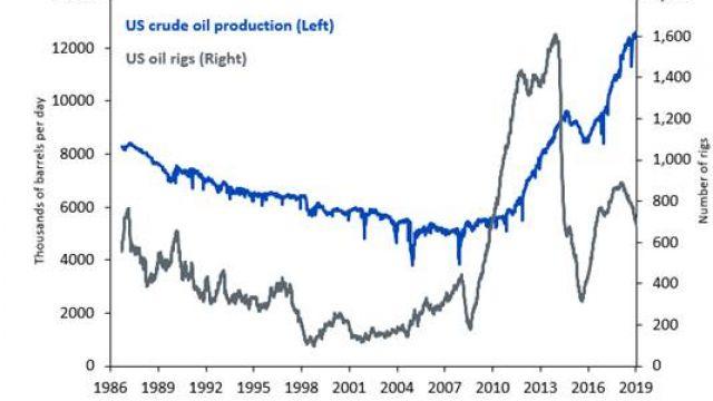 usa-oljeproduktion-riggar.jpg