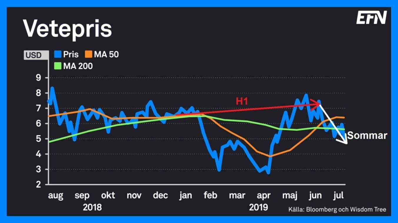 vetepris-graf-2018-2019.jpg